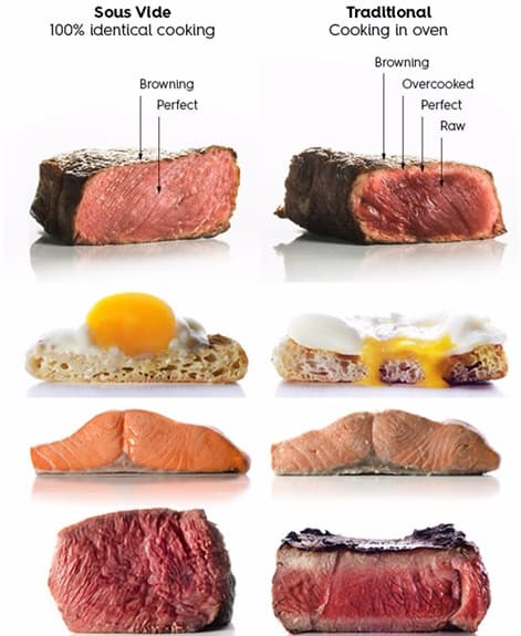 Best Things To Sous Vide
